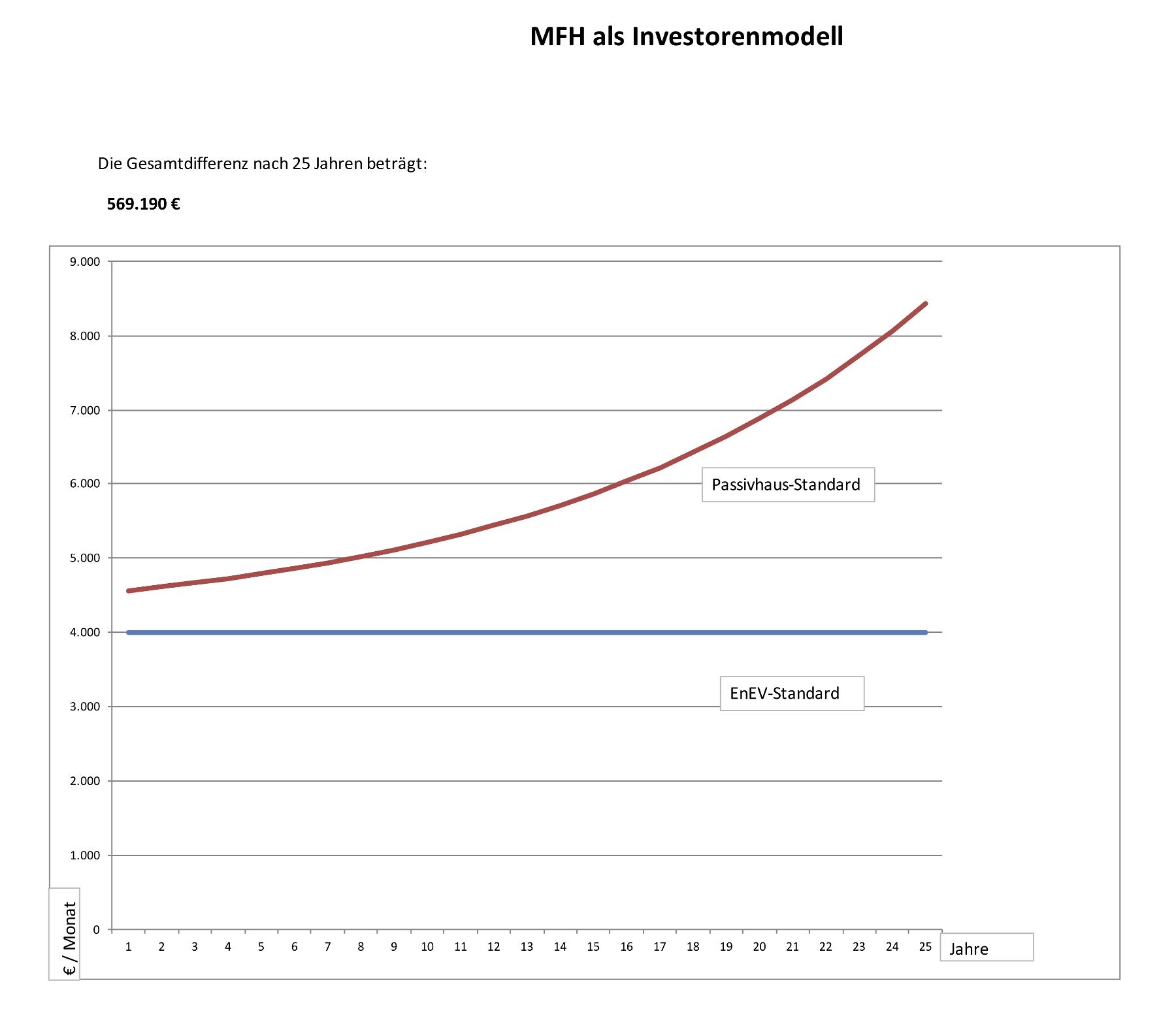 Baukosten Mehrfamilienhaus Rechner